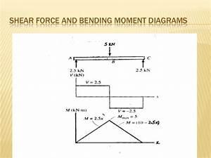 Presentation On Bending Moment 10 01 03 010