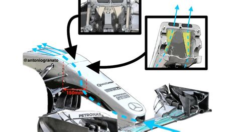 Mercedes' clever idea this year has been to combine the two and obtain even more speed when the drs is open. F1 | L' S-Duct della Mercedes, come funziona