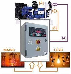 Generator Control Panel Manufacturers  U2013 Genset Controller