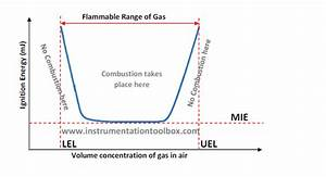 Process Safety  U2013 Basics Of Uel  U0026 Lel Of Hazardous Gases