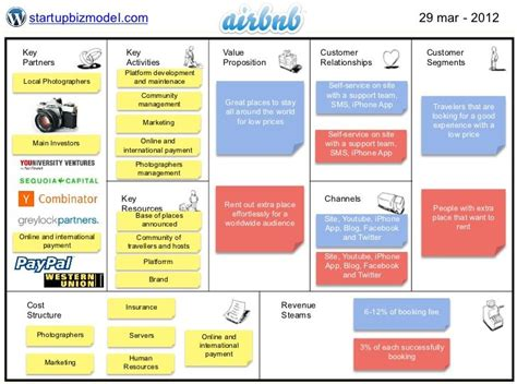 business model airbnb business model canvas examples