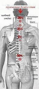 Загрудинная боль при остеохондрозе лечение