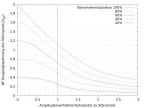 Amplitude Berechnen : die trenneigenschaften des empfangsgleichrichters ~ Themetempest.com Abrechnung
