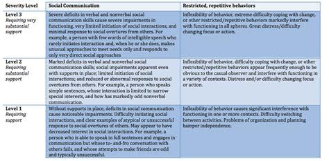 autism spectrum disorders napnaps developmental