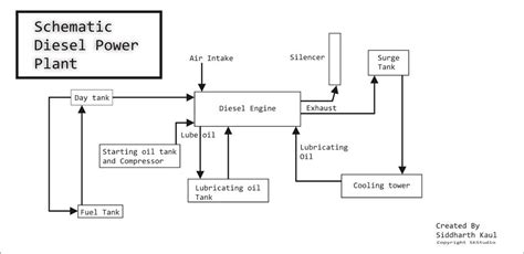 schematic diesel power plant iiteeeestudents