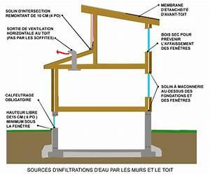 Infiltration Eau Toit : infiltration d 39 eau fondations sous sols fenetres murs toits ~ Maxctalentgroup.com Avis de Voitures
