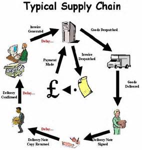 Supply Chain Flow Diagram