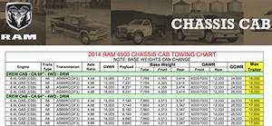 Ram Truck Towing Capacity Chart A Quick Lap In A 2014 Ram 4500 Snow Plow Zombie Remover