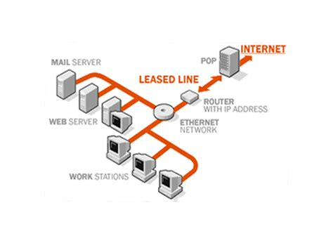 internet leased line services connection