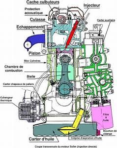 Circuit De Refroidissement Moteur : circuit de refroidissement moteur thermique nous quipons la maison avec des machines ~ Gottalentnigeria.com Avis de Voitures