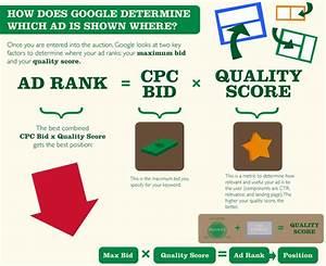 Google Adwords Diagram
