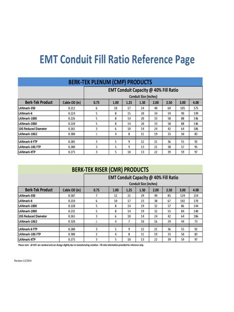 conduit fill chart   templates   word excel