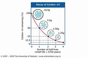 Carbon 14  U2013 Enviro