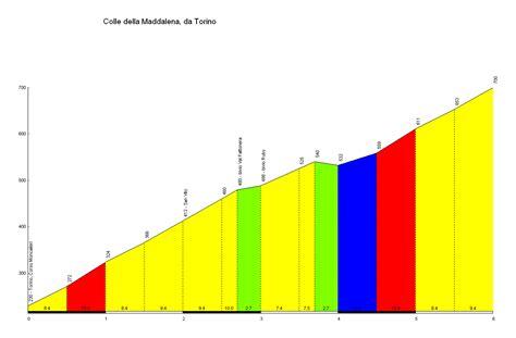 profile of the Colle della Maddalena
