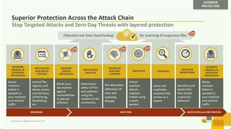 Symantec Endpoint Protection 14: What's new in SEP 14 ...