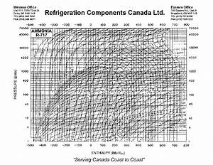 Pdf  Ammonia R717 Pressure Enthalpy Chart