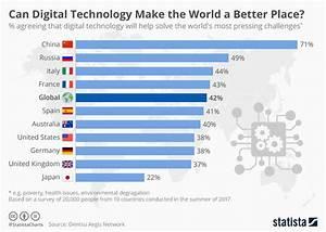 A Better Chart Chart Can Digital Technology Make The World A Better