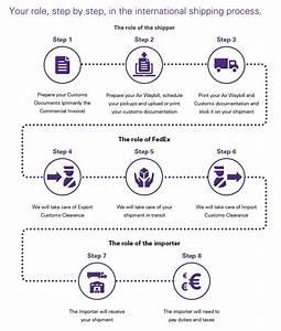 Customs documentation basics for importers fedex poland for International shipping documentation process