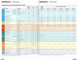 Helix Size Chart Drilling Speeds And Feeds Tables Greene Tool Systems Inc
