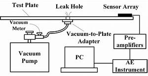 A Schematic Diagram Of The Experimental Setup