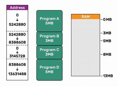 Computer Fragmentation System Memory Systems Operating Animation