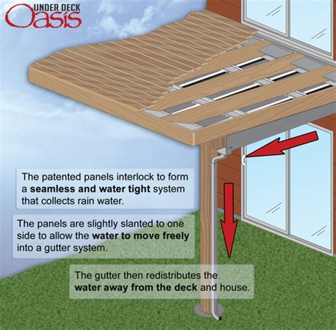 deck oasis how it works