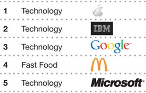 Apple, Google & Microsoft Make Top 5 Brands In 2012 Brandz