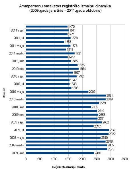 Pēdējā pusotra gada laikā ievērojami samazinājies ...