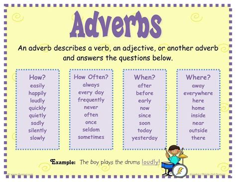 adverbs of time place frequency and manner