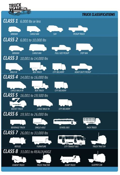 Truck Sizes by Everything You Need To About Truck Sizes