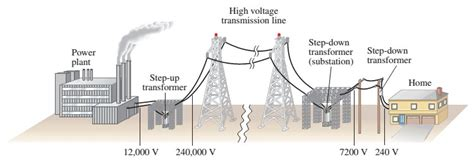 For The Transmission Of Electric Power From Power