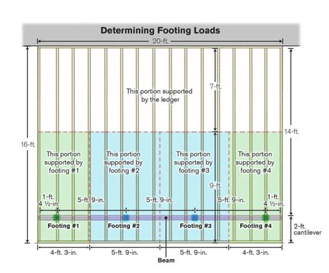 Deck Footing Spacing And Layout by Better Deck Piers Professional Deck Builder Foundation
