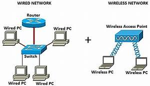 Add A Wireless Network To An Existing Wired Network Using A Wireless Access Point  Wap