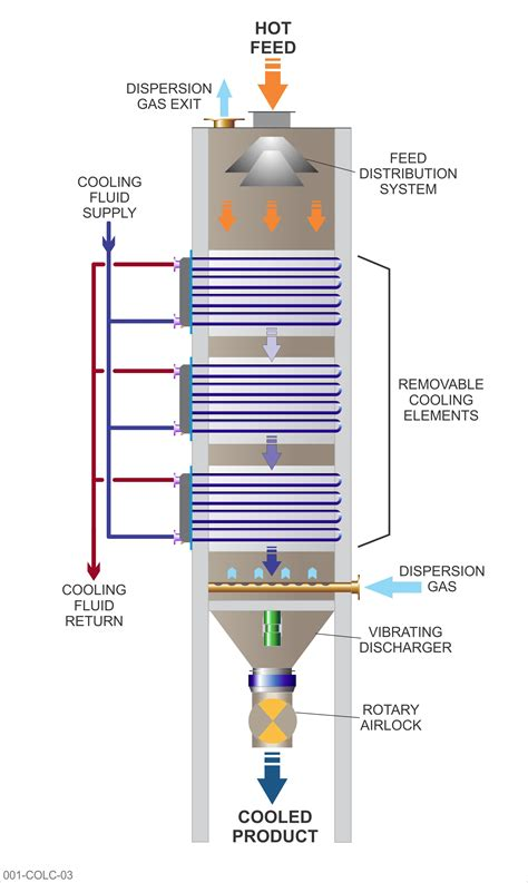 contact column coolers heaters dryers