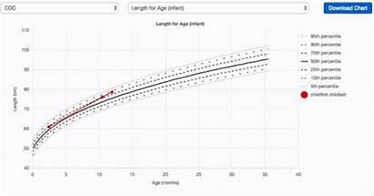 Growth Chart Fenton Pediatric Charts Drchrono Success