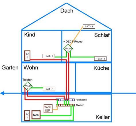 Kabel Verlegen Wohnung by Netzwerk Im Haus Verlegen Netzwerk Im Haus Lan Netzwerk