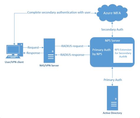 cloud authentication use existing nps servers to provide azure mfa capabilities