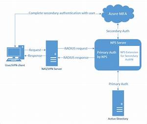 Provide Azure Mfa Capabilities Using Nps