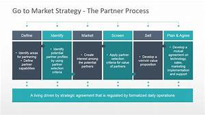 chart diagram with business partnering terms slidemodel With gtm plan template
