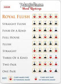 Hands Five Card Poker Rules