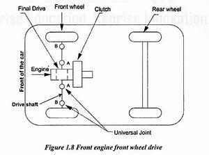 Front Engine Front Wheel Drive