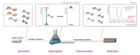 Absorption (electromagnetic Radiation)