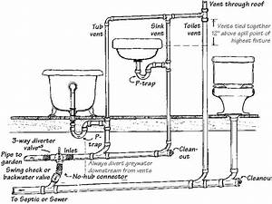 Sewer And Venting Plumbing Diagram For Washroom