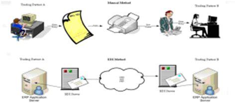 electronic data interchange worldwide business