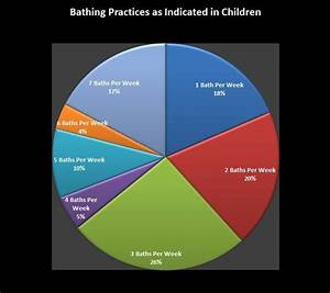 Bathing Practices As Indicated In Children A Scientific