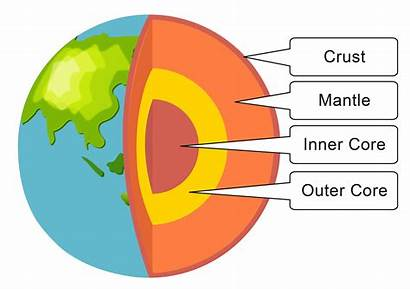 Earth Layers Structure Crust Mantle Isolation Availability