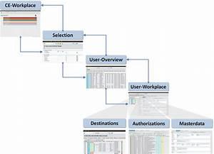 """SAP Benutzerverwaltung mit dem """"Easy Access & Identity ..."""