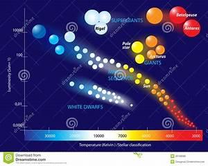 Hertzsprung-russell Diagram Stock Vector