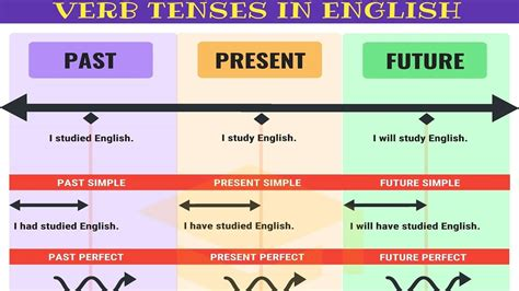 master  tenses   minutes verb tenses chart   rules examples youtube