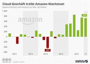 Amazon Per Rechnung Zahlen : amazon das dritte quartal 2014 im berblick fakten analysen und ausblick ~ Themetempest.com Abrechnung